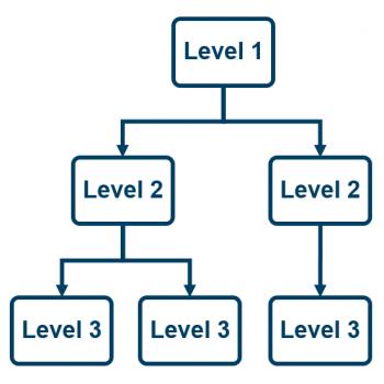 CRE hierarchy