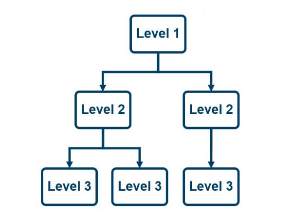 Hierarchy CRE