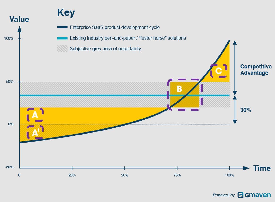 Enterprise SaaS laggards, innovators value perceptions