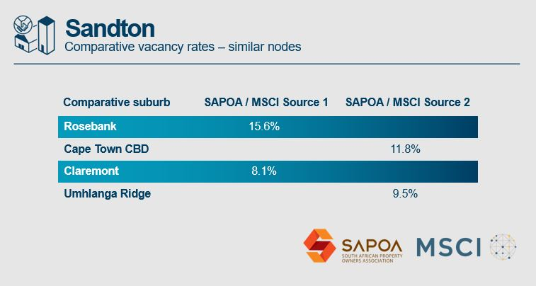 Comparative vacancy rates
