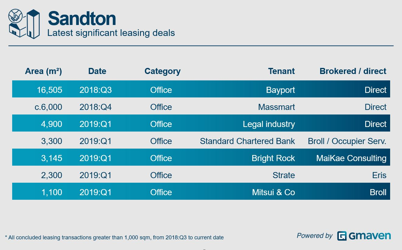 Sandton office deals