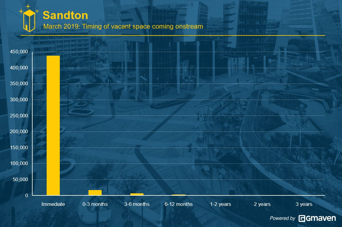 Sandton office developments research