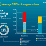 CRE brokerage data quality