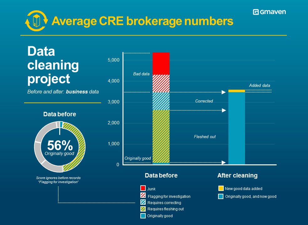 CRE brokerage data quality businesses