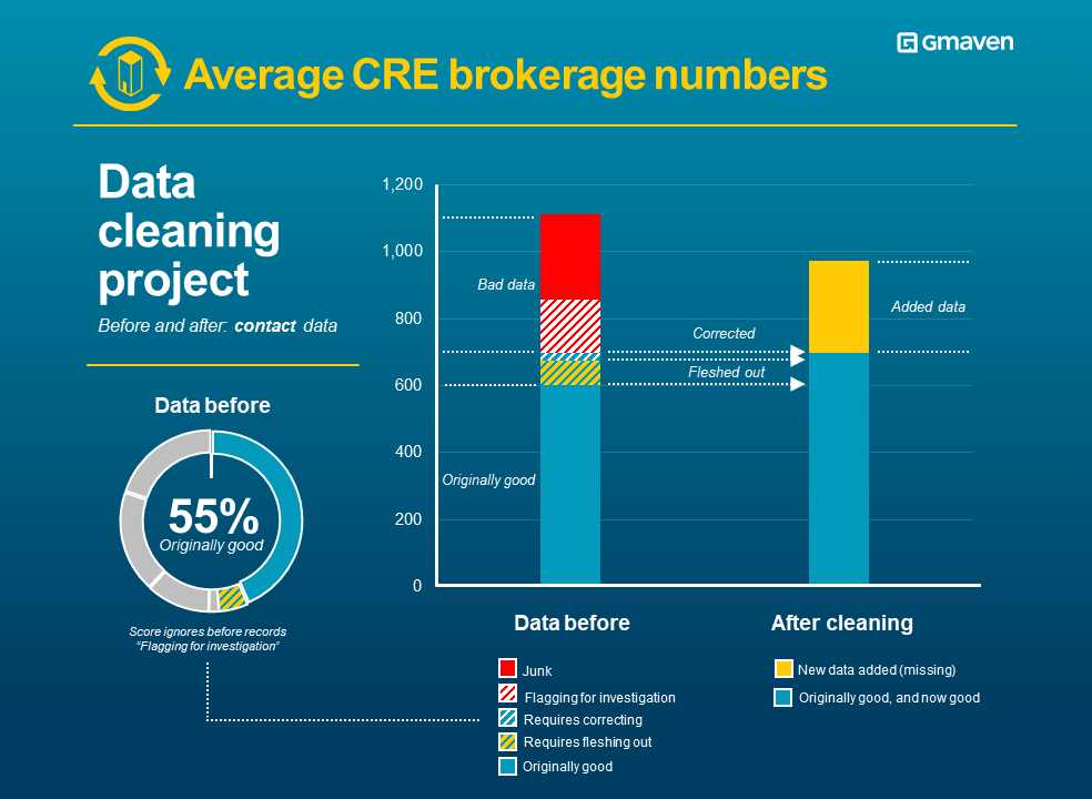 CRE brokerage data quality contacts