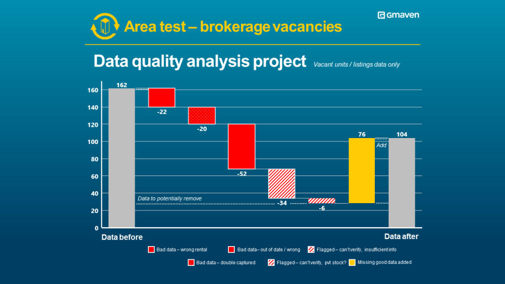 Commercial property vacancies data quality