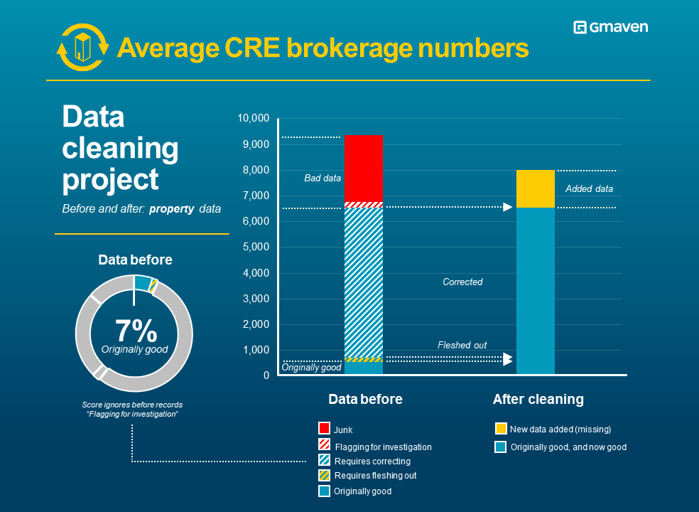 CRE brokerage property data quality