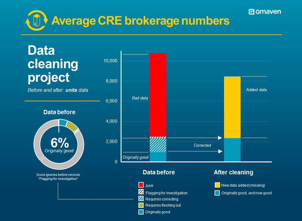 CRE property brokerage vacancies data quality