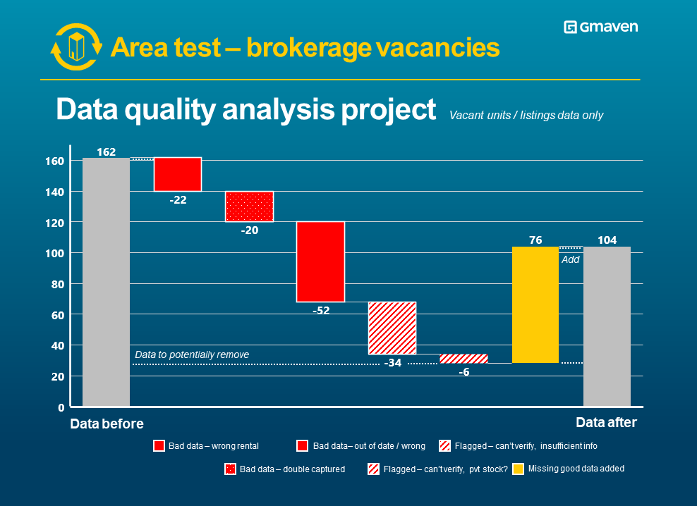 CRE data quality area assessment