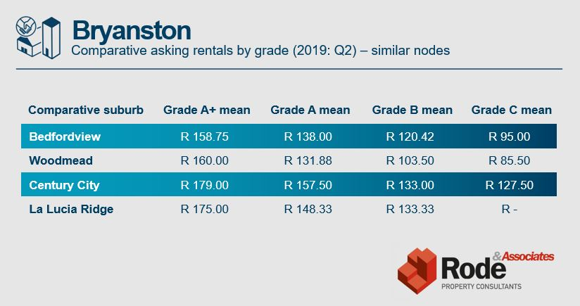 Bryanston office rentals comparison