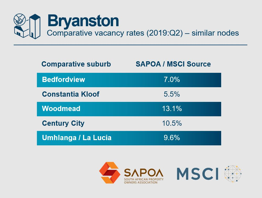 Bryanston office vacancy rates - comparative