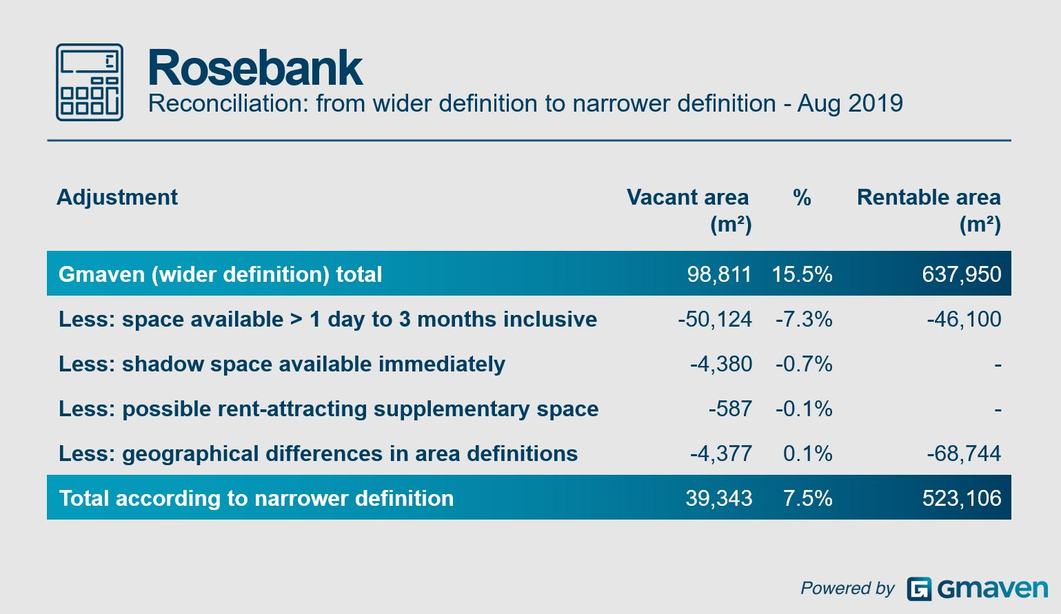 Rosebank office vacancy definition