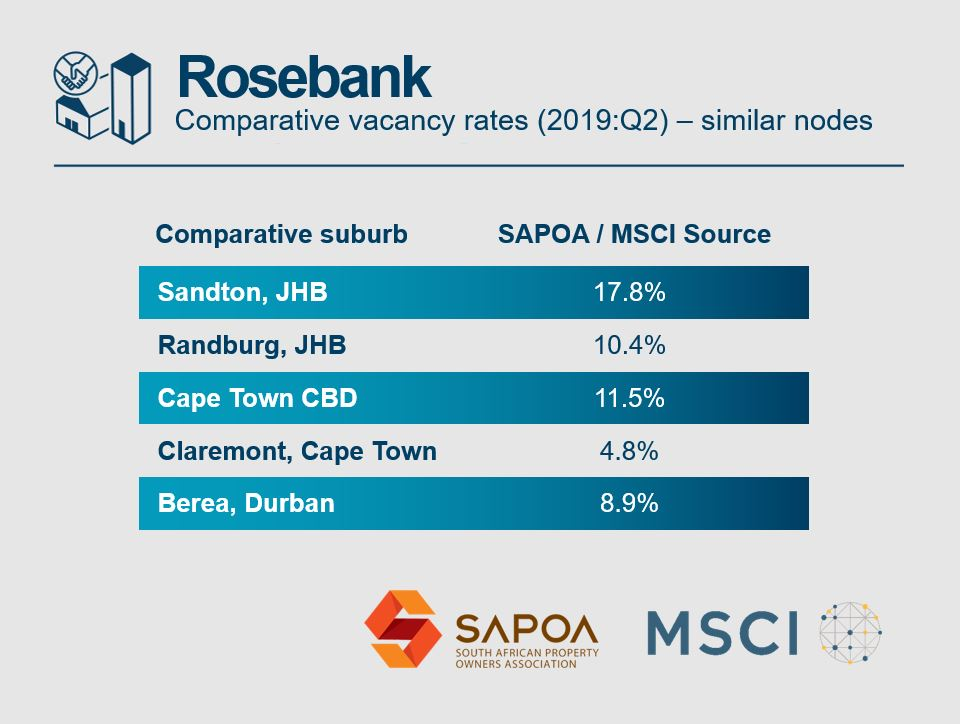 Rosebank CRE office alternative suburbs