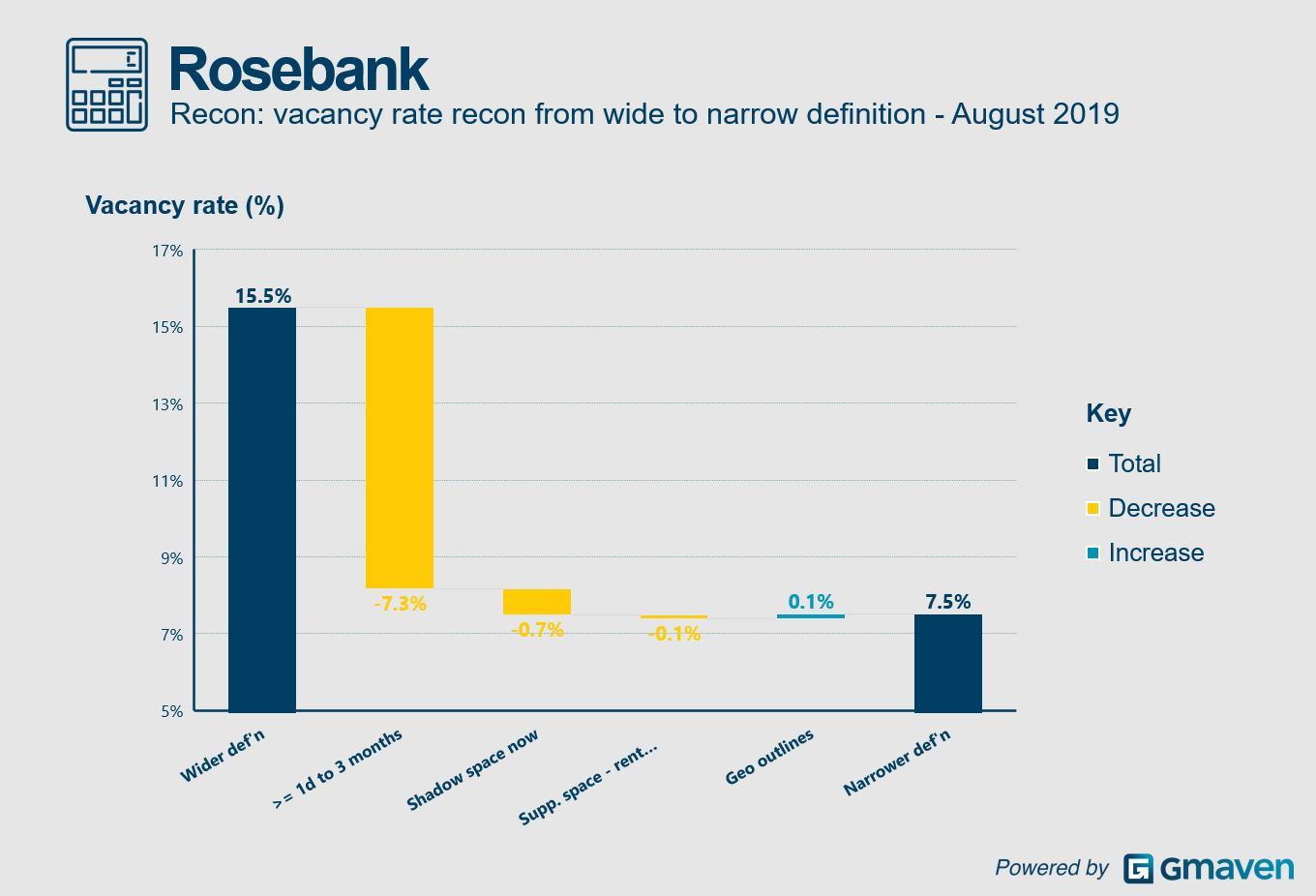 Waterfall chart Rosebank office vacancies definition