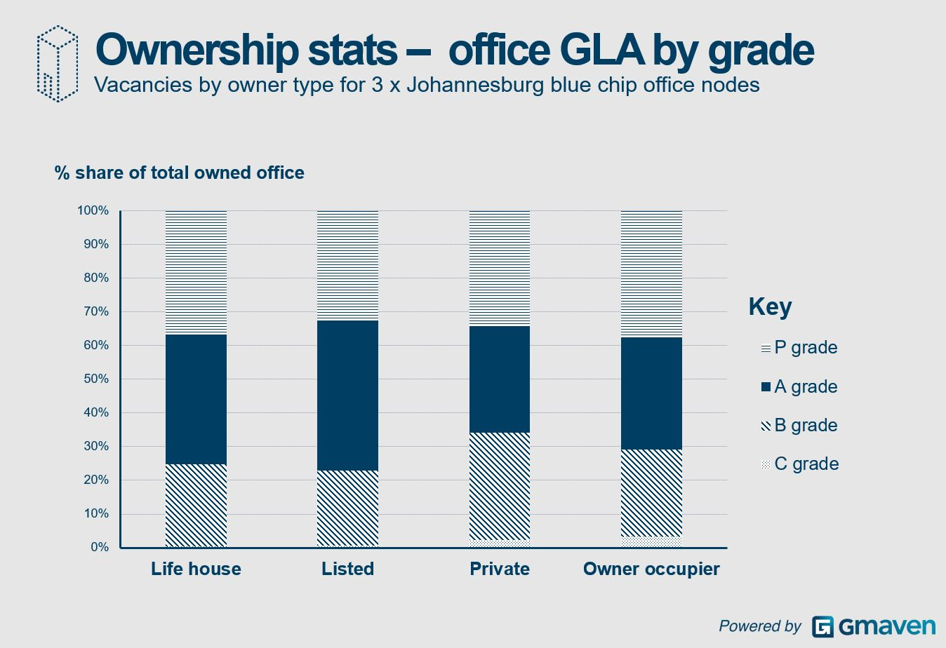 Blue chip commercial property ownership by grade
