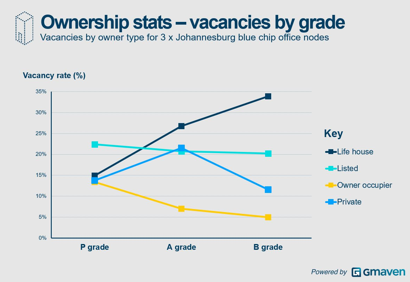 CRE research office vacancies by owner by grade